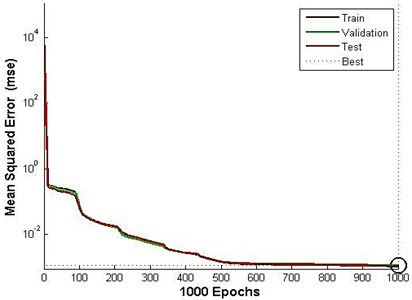 Performance curve for acoustic predictive model