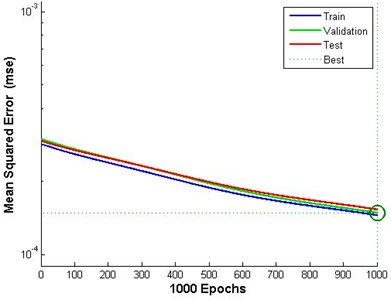 Performance curve for vibration predictive model