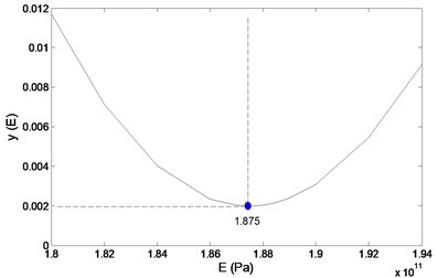 Illustration of calibrating a numerical model by adjusting E