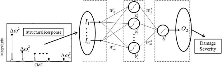 Hierarchical neural-networks scheme. I, W, b and O denoted input,  weight, bias and output of a neural network, respectively