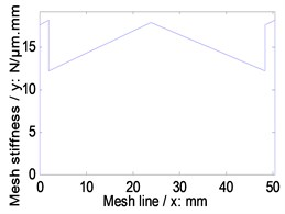 Time-varying mesh stiffness of the example cases
