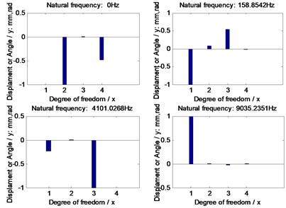 Natural frequencies of the example cases