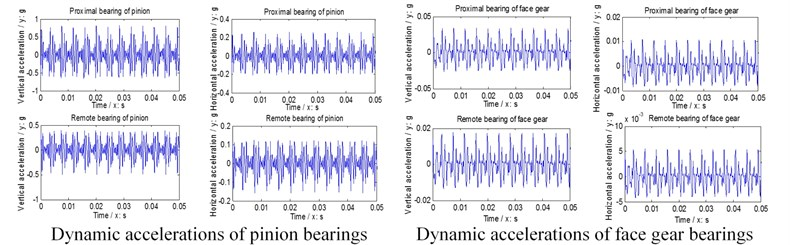 Dynamic accelerations of bearings
