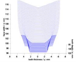Simulations of face gear teeth