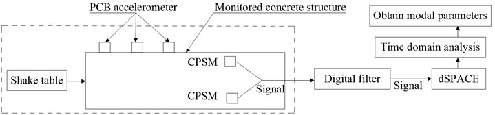 Monitoring flowchart of structural modal with piezoceramic