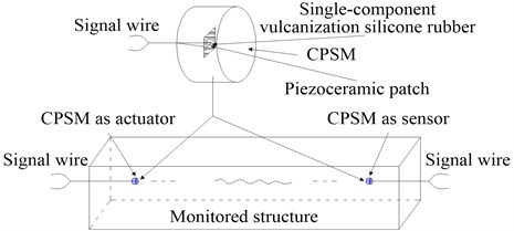Basic components of CPSM