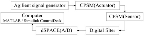 Data flow in structural health monitoring system based on CPSM