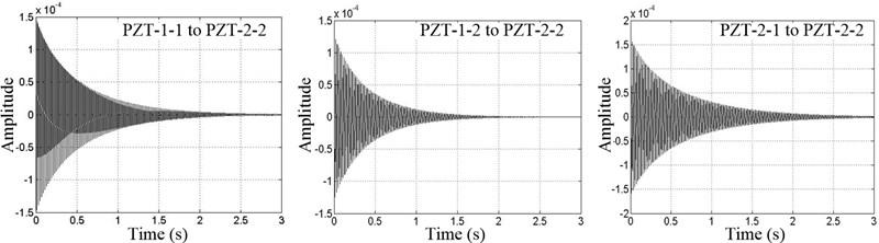 Impulse response function curves (CPSM method)