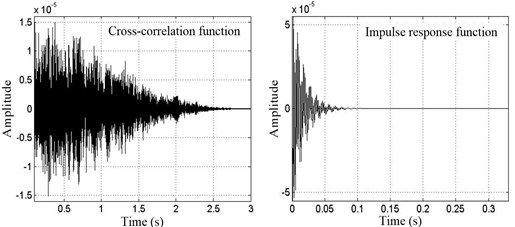 Cross-correlation function and impulse response function curves between 1# and 2# points (PCB)