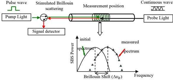 Configuration of BOTDA