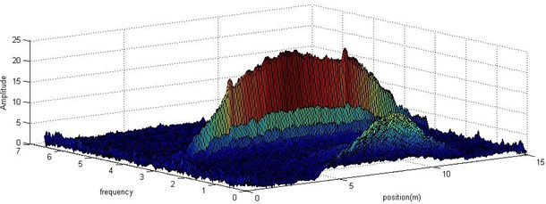 Frequency amplitude distribution on the tested beam: a) in 2-dimension; b) in 3-dimension