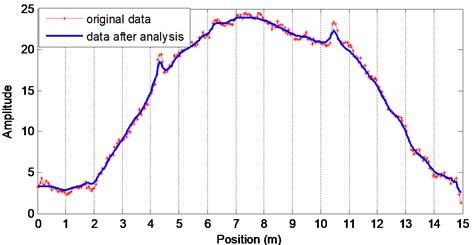 Maximum amplitude along the optical fiber