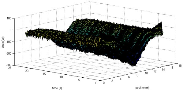 Strain distribution on the beam during the free vibration
