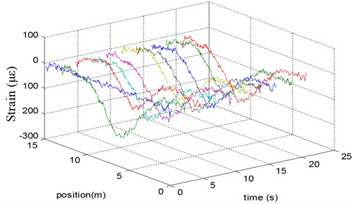 Selected time data for the strain distribution on the beam