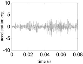 Time-domain signal local amplification – sensor installed turbine case vertical upper