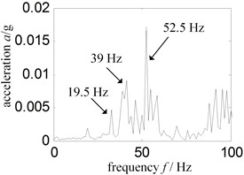 Low frequency spectrum – sensor installed turbine casing vertical upper