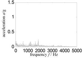 Hilbert envelope spectrum – sensor installed turbine case vertical upper