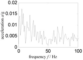Low frequency Hilbert envelope spectrum-sensor installed turbine case vertical upper