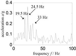 Low frequency Hilbert envelope spectrum – sensor installed turbine case horizontal right