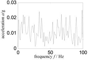 Low frequency Hilbert envelope spectrum-sensor installed compressor case vertical upper