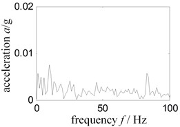 Low frequency Hilbert envelope spectrum-experiment rig normal running