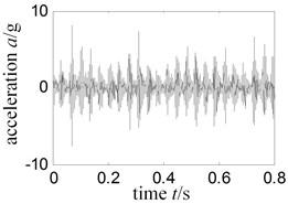 Time signal-experiment rig running single rub horizontal right