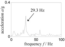 Low frequency Hilbert envelope spectrum-experiment rig running single rub horizontal right