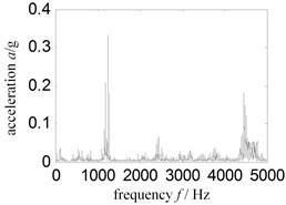 Thickness turbine case frequency spectrum-sensor installed turbine case vertical upper