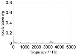 Thickness turbine case Hilbert envelope spectrum-sensor installed turbine case vertical upper
