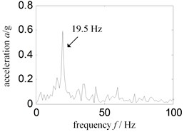 Thickness turbine case low frequency Hilbert envelope spectrum-sensor  installed turbine case vertical upper