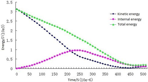 Energy change curves of the piston