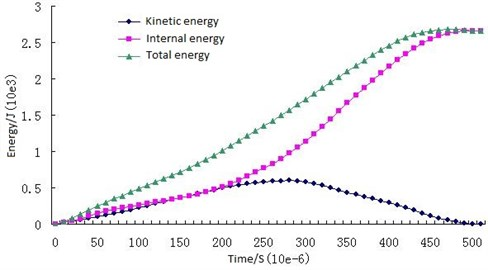 Energy change curves of the drill bit