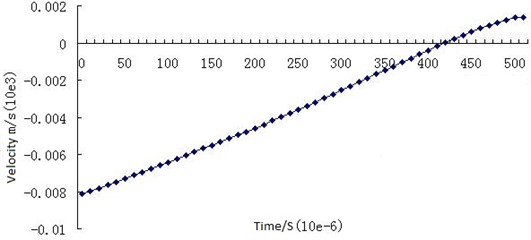 Change curve of axial velocity of the piston