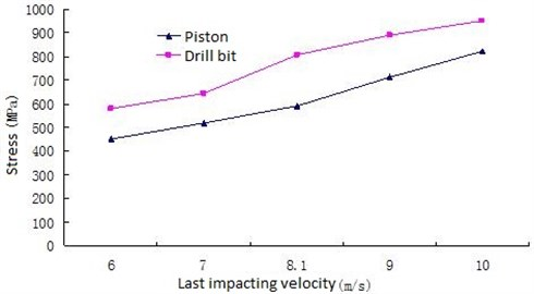 Change rule between the maximum Von Mises stress and the last impact velocity