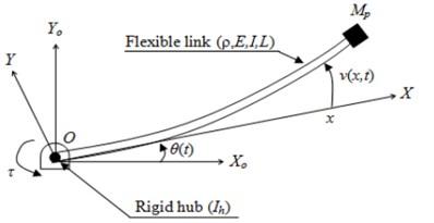 Typical flexible manipulator arm