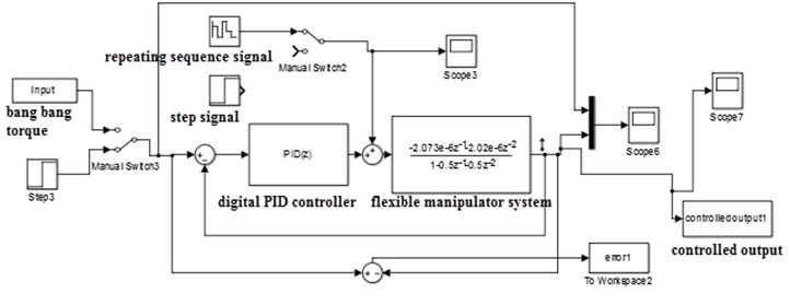 Digital PID controller with discrete system in the feedback loop