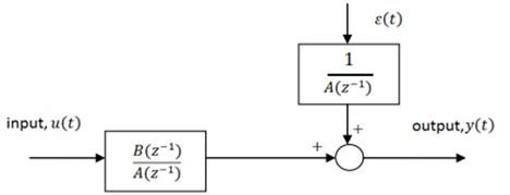 ARX model structure