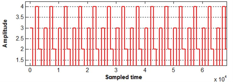 Repeating sequence disturbance signal