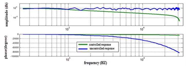 Frequency response of the bang-bang torque for controlled and uncontrolled system