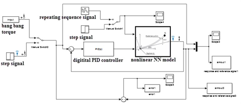 Digital PID controller with black box system in the feedback loop
