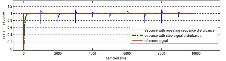 System response to the step signal with two different disturbances
