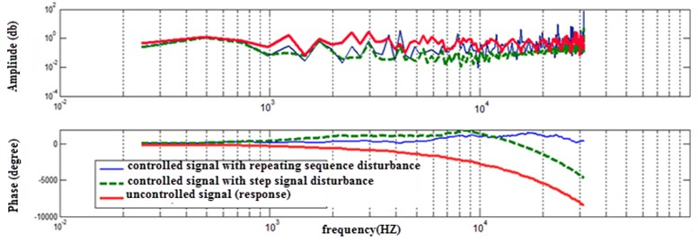Frequency response to the bang-bang torque for controlled and uncontrolled system