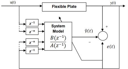Diagram of RLS algorithm
