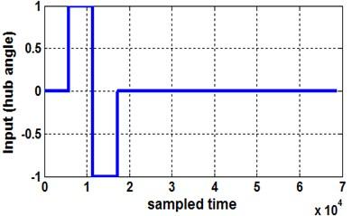 Sampled input signal, bang-bang torque