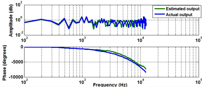 Frequency response function for actual and estimated output