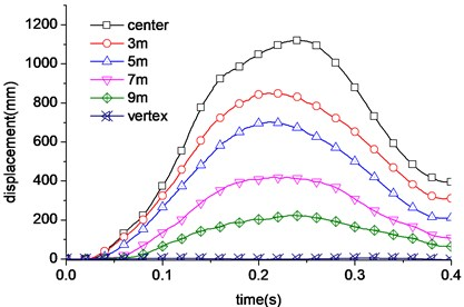 Displacement curve of nuclear power  plant under 150 m/s