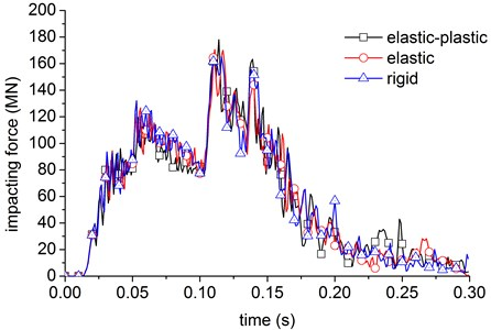The impact force obtained by different models