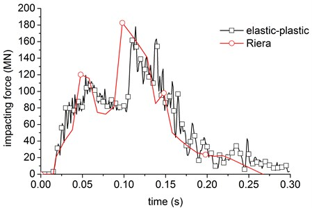 The impact force curve obtained by rigid's method