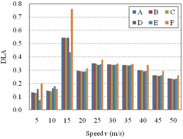 Influence of spans number on DLA of the bridge