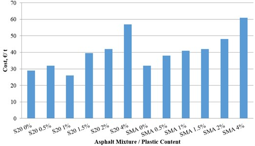 Fabrication cost of the different asphalt mixtures